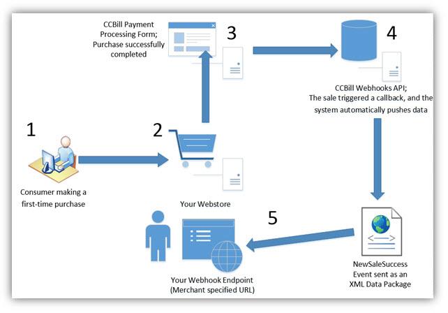 How Webhooks work.