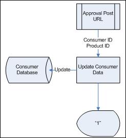 Updating consumer database
