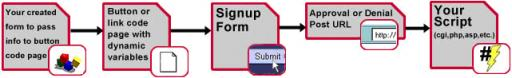 CCBill signup form flow when using dynamic variables in a custom script