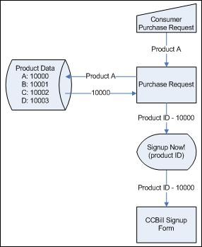 CCBill Purchase Request Flow