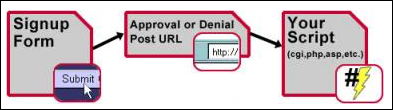 The flow for the process of sending and receiving data using Approval and Denial URLs: