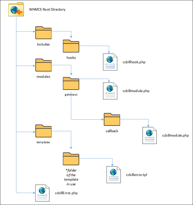 WHMCS root directory structure.