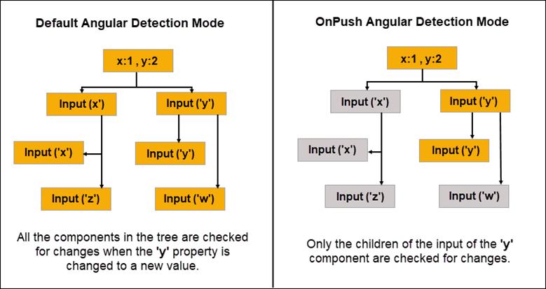 Default angular detection mode vs onpush angular detection mode