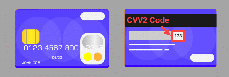 The location of the CVV2 code on the back side of a card.