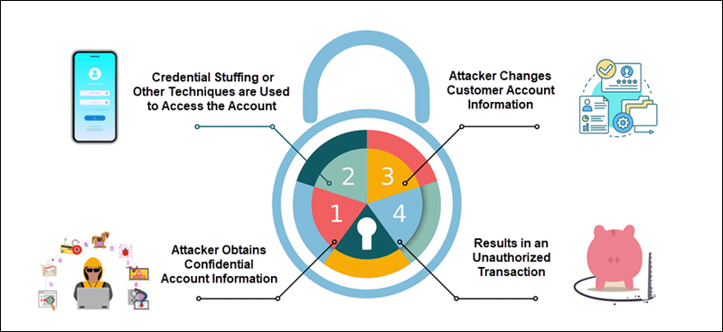The four stages of account takeover fraud.