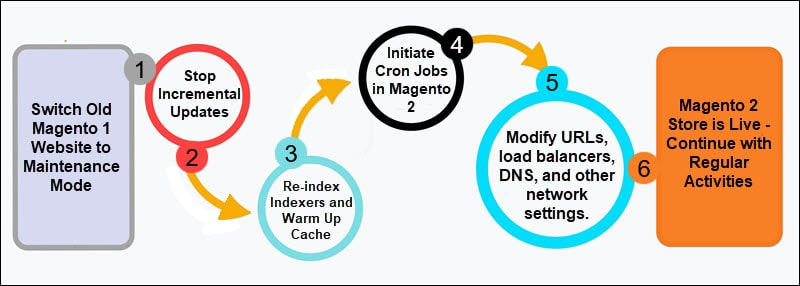 Final steps to move from Magento 1 to live Magento 2 store.