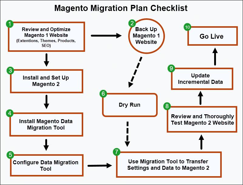 Steps to migrawte from Magento 1 to Magento 2.