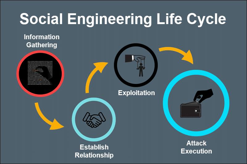 Social Engeneering atack vectors and lifecycle.