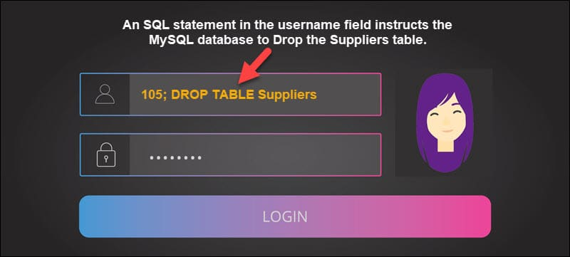 An example of an SQL Injection statement.
