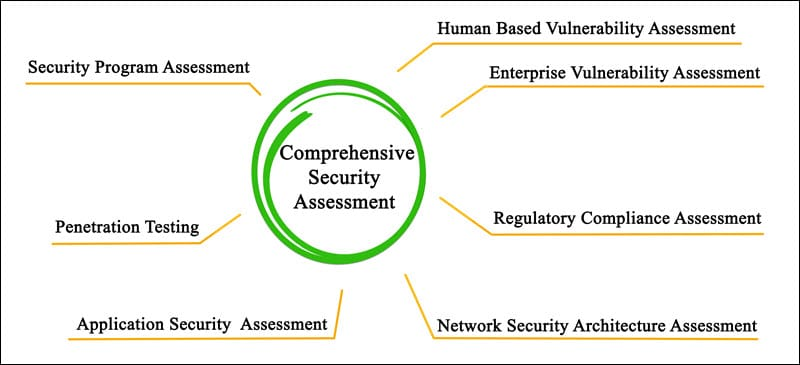 Elemetns of a comprehensive security assessment.