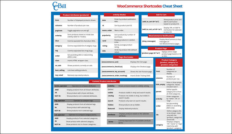Image of WooCommerce shortcodes cheat sheet.
