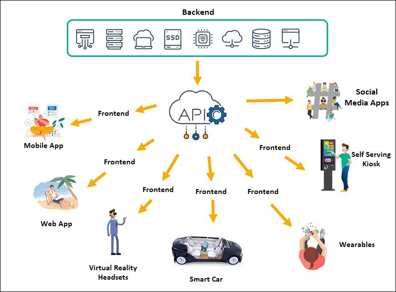 A high-level representation of a headless commerce model.