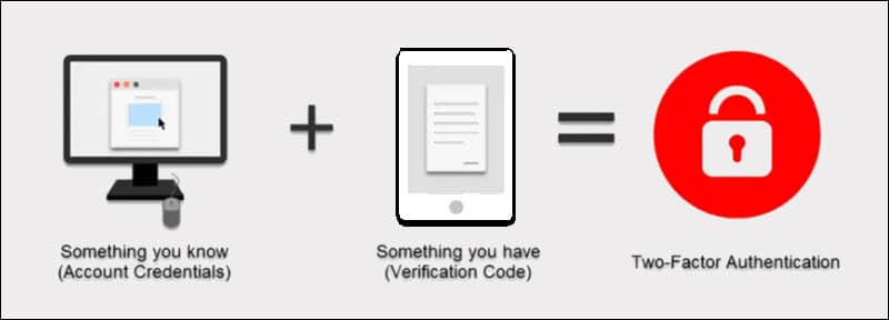 Two-factor authentication example.