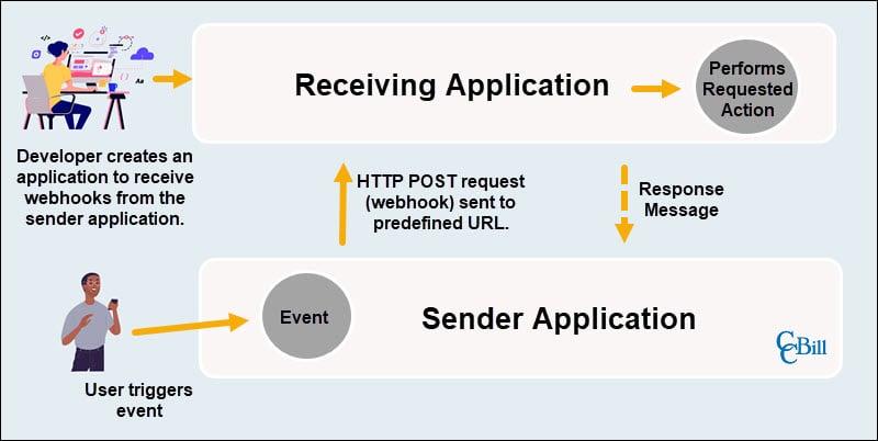 Simple Webhook model.