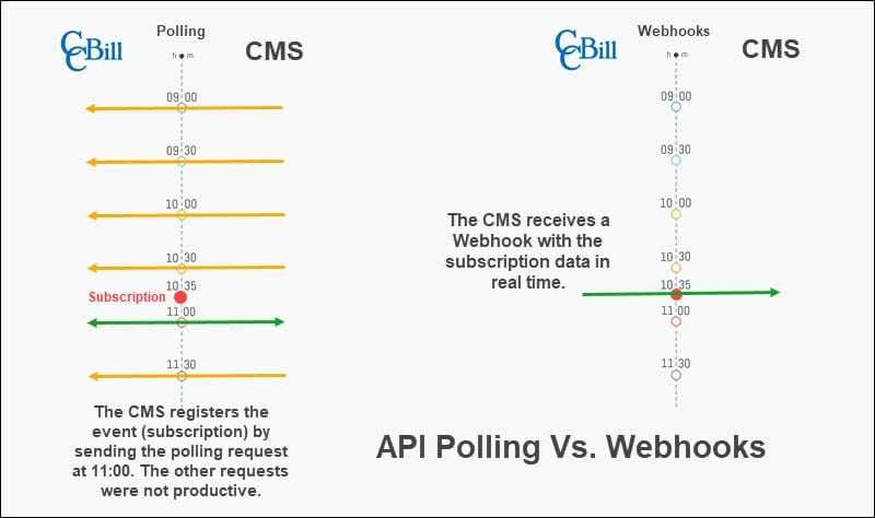 A model explaining the difference between Webhooks and API Polling.