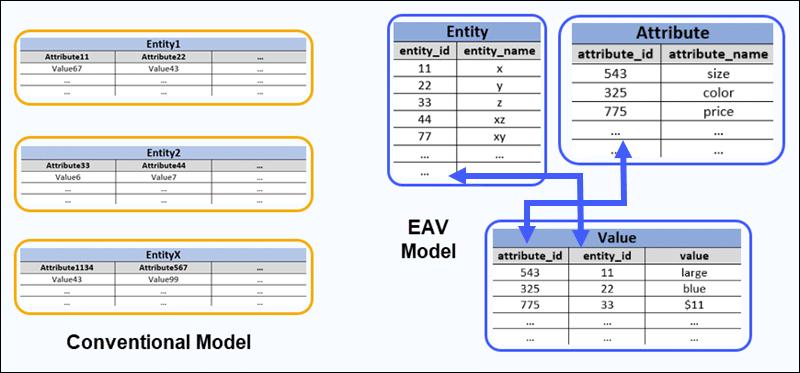 A basic overview of an EAV data model.