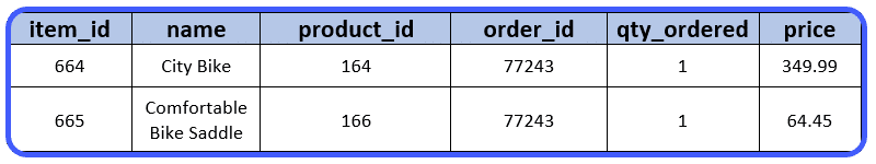 The sales_order_item table in Magento.