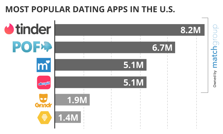 Most Popular Dating Apps
