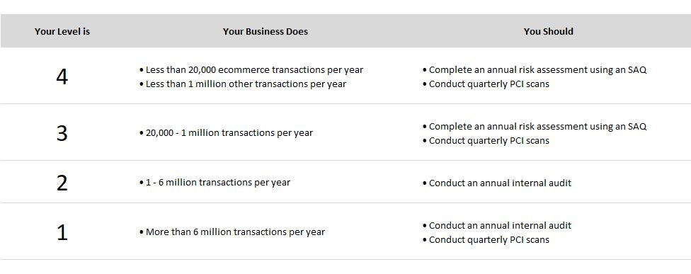 Pci Compliance High Risk Merchants