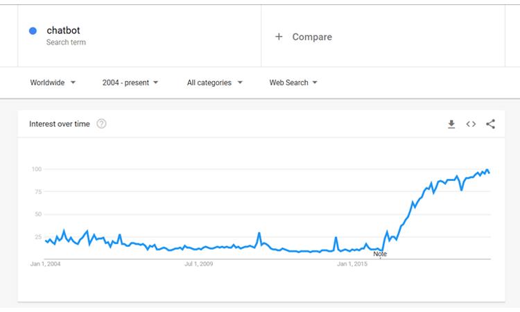 Chatbot Google Trends