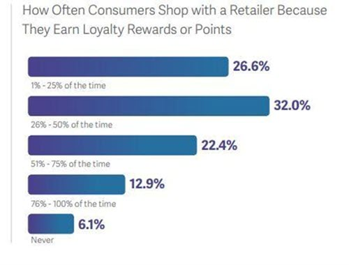 How loyalty programs boost repeat purchase rates.