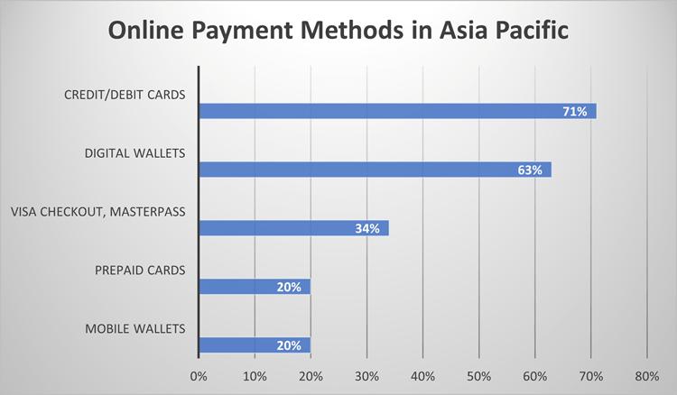 Popular online payment methods in Asia Pacific