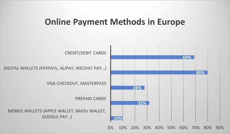 Popular online payment methods in Europe