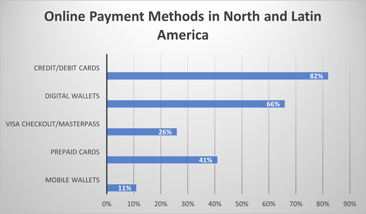 Popular online payment methods in North and Latin America