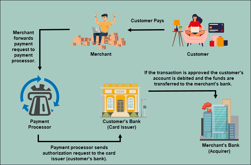 Stages of payment processing