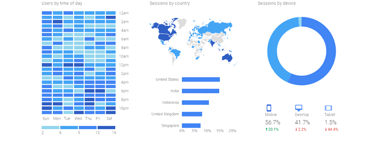 Using google analytics to determine the best approach to product line extension strategy